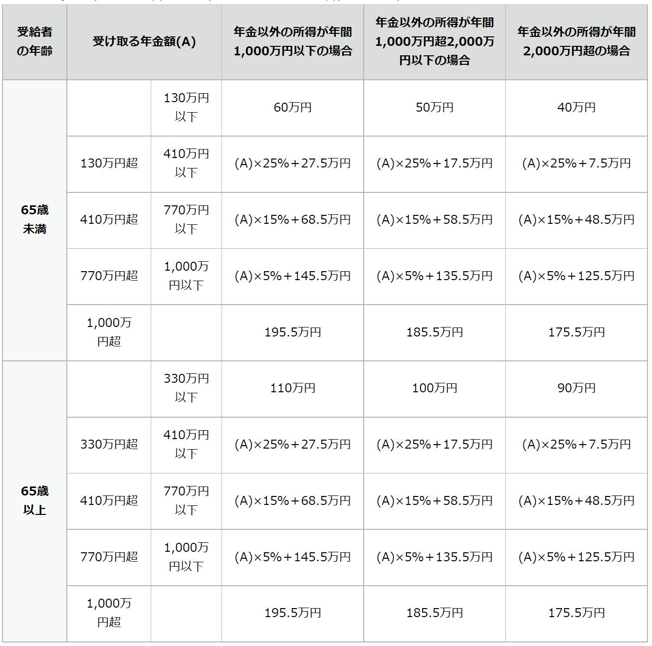 公的年金等控除額の表