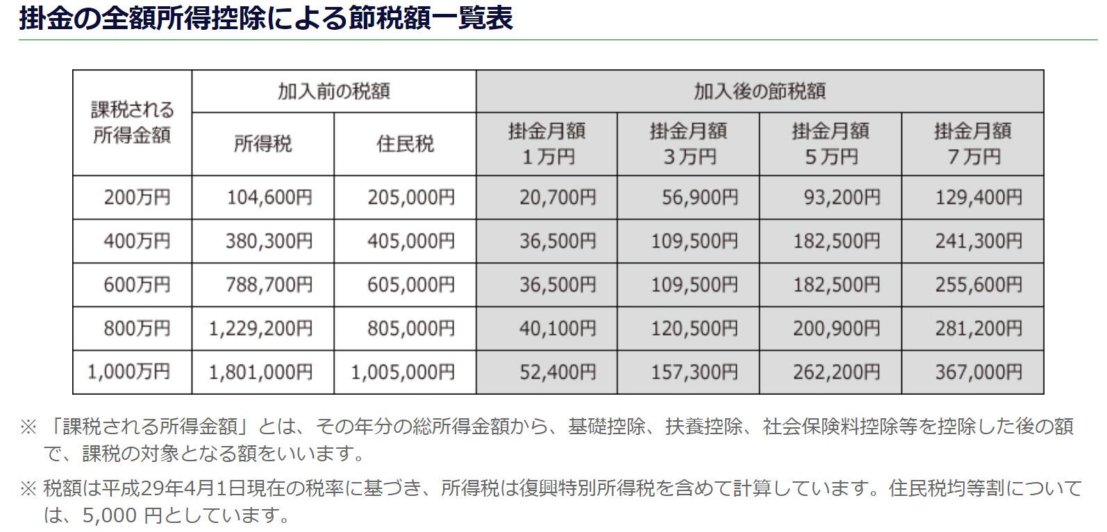 小規模企業共済による節税額の表